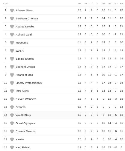 The Ghana Premier League Table 2019 2020 Berekum City